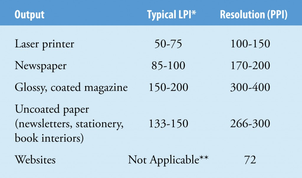 How to scan photos Chart of for LPI and PPI