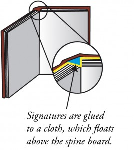 options for book binding : Lay flat