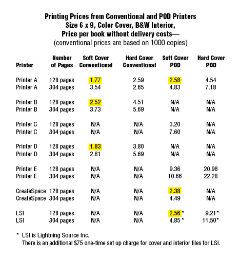 self-published book printing options Price Chart